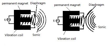 Working of the ultrasonic sensor